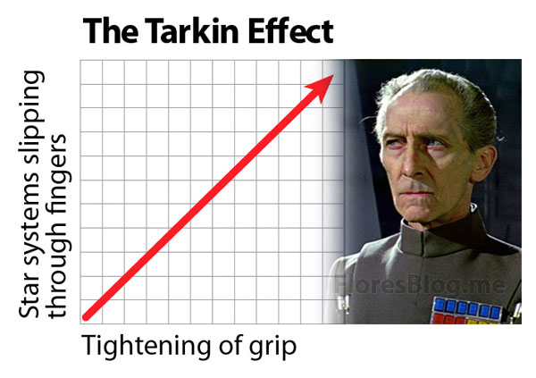 Star Wars - The Tarkin Effect: The more you tighten your grip, the more star systems will slip through your fingers. A graph created by Rene Flores floresblog.me